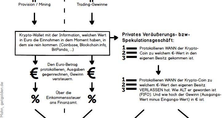 Steuern bei Kryptowährung, Partner-Provisionen und Online Spekulationen / Investitionen