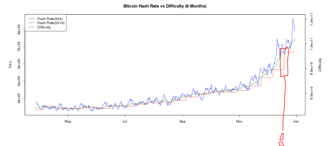 bitcoin-difficulty
