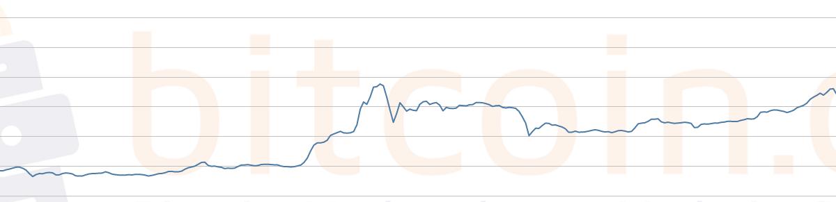 Der Bitcoin-Sparplan: Monatlich automatisch Bitcoins kaufen