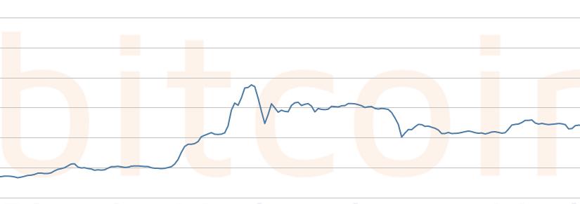 Der Sparplan: Monatlich automatisch Bitcoins kaufen