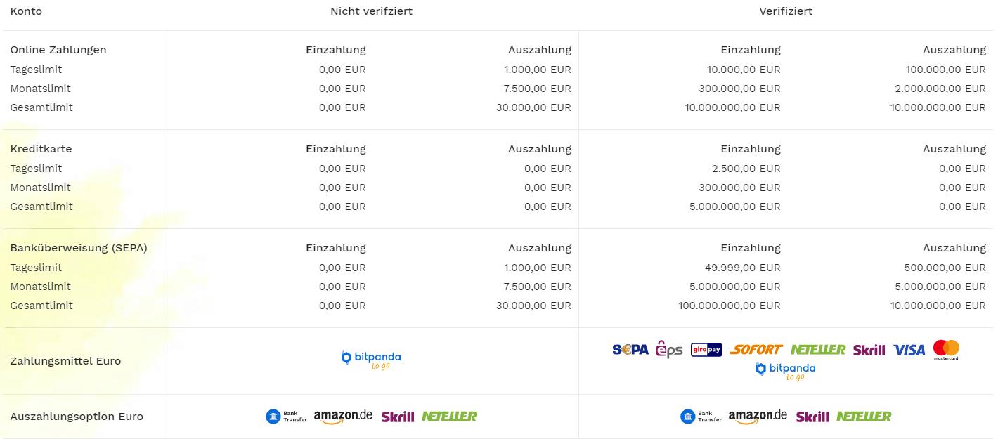 Einzahlungslimit ohne Verifizierung bei BitPanda: 0 Euro.