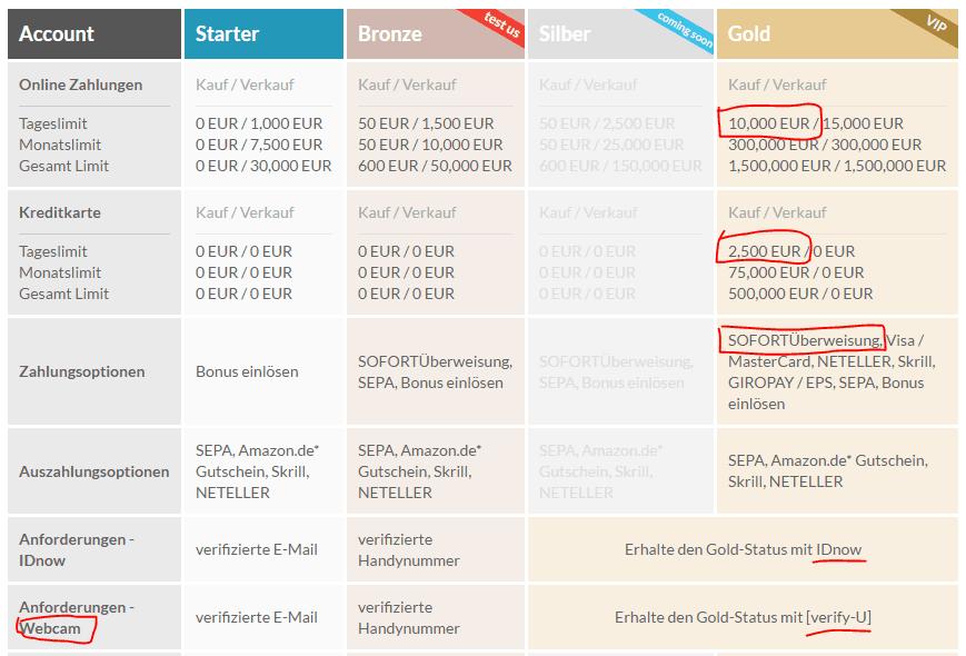 bitcoins kaufen ohne verifizierung